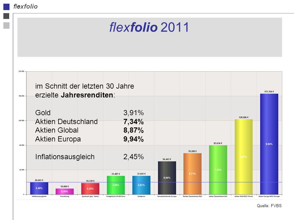 flexfolio flexfolio 2011 im Schnitt der letzten 30 Jahre erzielte Jahresrenditen: Gold3,91% Aktien Deutschland7,34% Aktien Global8,87% Aktien Europa9,94% Inflationsausgleich2,45% Quelle: FVBS