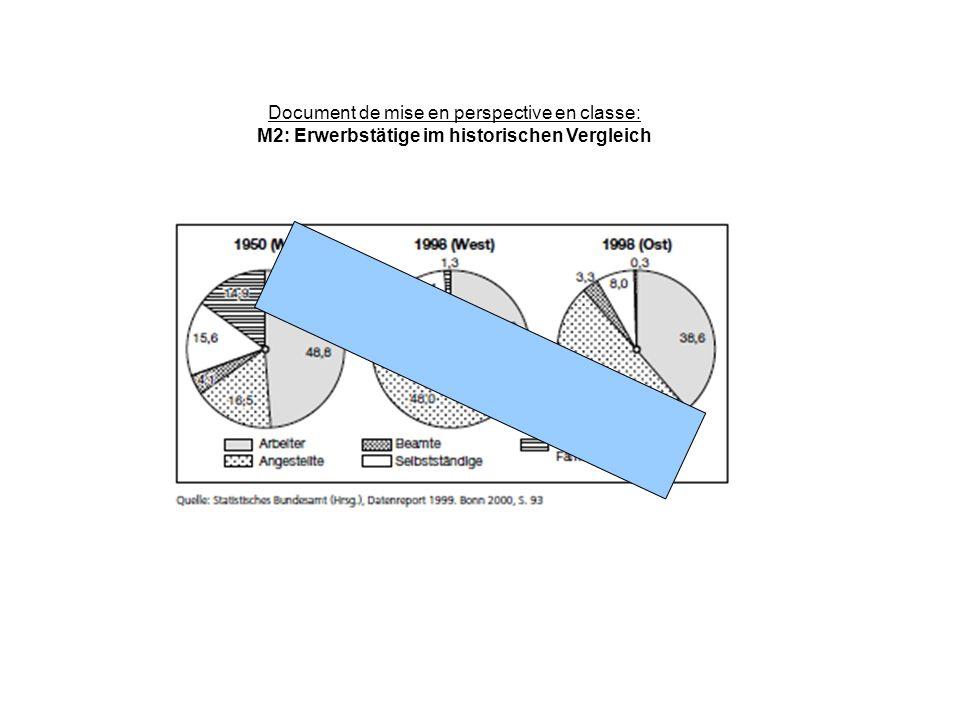 Document de mise en perspective en classe: M2: Erwerbstätige im historischen Vergleich
