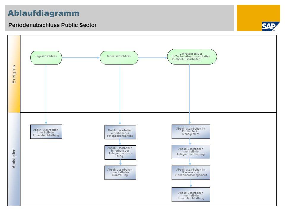 Ablaufdiagramm Periodenabschluss Public Sector Amtsleiter Ereignis Abschlussarbeiten innerhalb der Finanzbuchhaltung Abschlussarbeiten im Public Secto