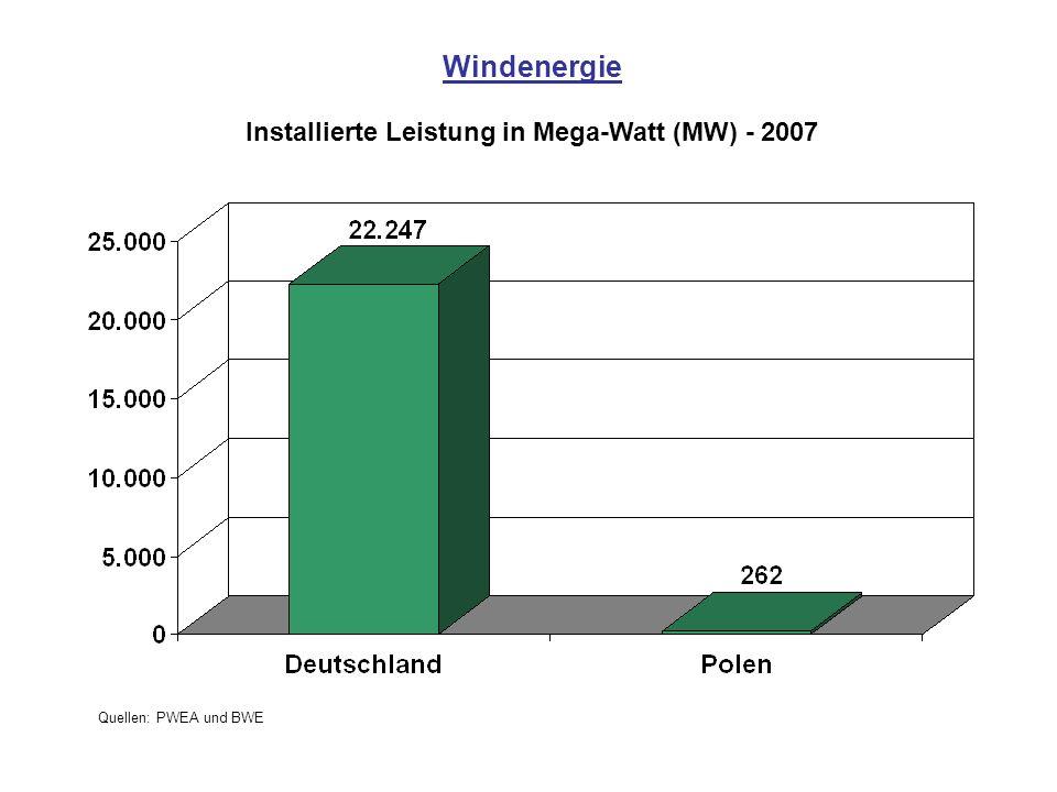 Windenergie Installierte Leistung in Mega-Watt (MW) - 2007 Quellen: PWEA und BWE