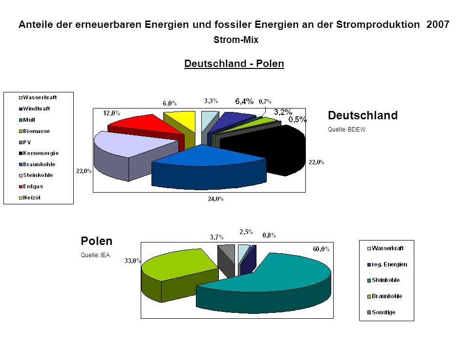 Anteile der erneuerbaren Energien und fossiler Energien an der Stromproduktion 2007 Strom-Mix Deutschland - Polen Deutschland Quelle: BDEW Polen Quelle: IEA