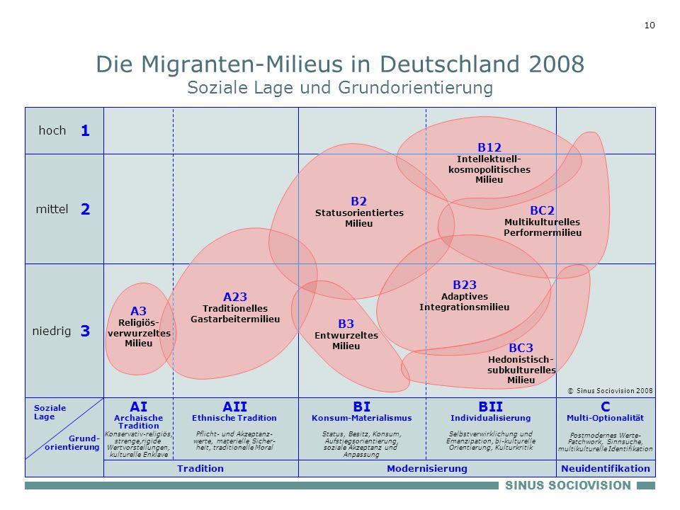 SINUS SOCIOVISION 10 Die Migranten-Milieus in Deutschland 2008 Soziale Lage und Grundorientierung BI Konsum-Materialismus Status, Besitz, Konsum, Aufs