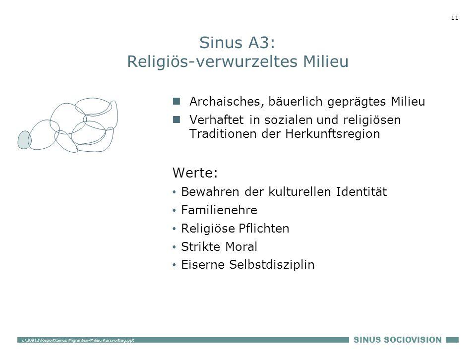 SINUS SOCIOVISION 11 i:\30912\Report\Sinus Migranten-Milieu Kurzvortrag.ppt Sinus A3: Religiös-verwurzeltes Milieu Archaisches, bäuerlich geprägtes Mi