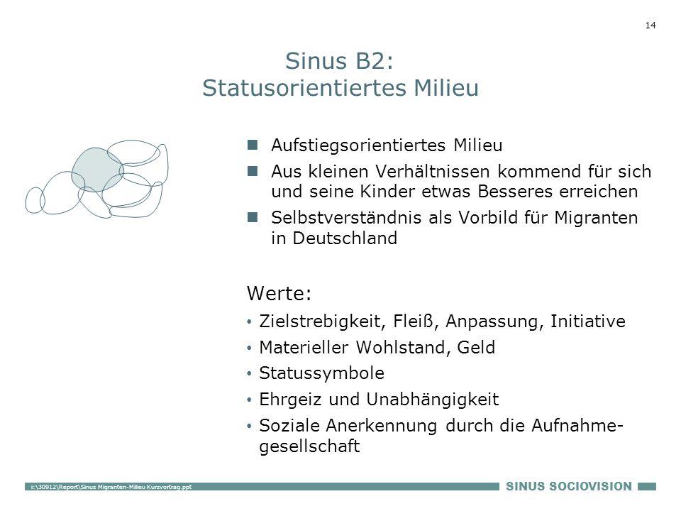 SINUS SOCIOVISION 14 i:\30912\Report\Sinus Migranten-Milieu Kurzvortrag.ppt Sinus B2: Statusorientiertes Milieu Aufstiegsorientiertes Milieu Aus klein