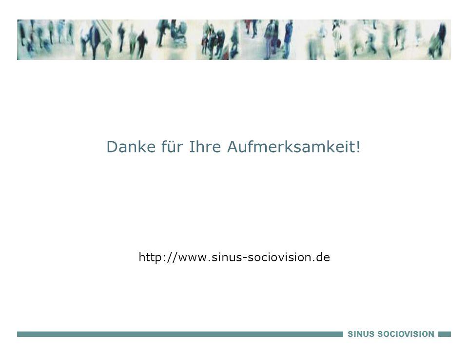 SINUS SOCIOVISION Danke für Ihre Aufmerksamkeit! http://www.sinus-sociovision.de