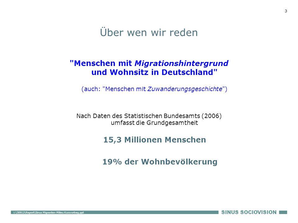 SINUS SOCIOVISION 3 i:\30912\Report\Sinus Migranten-Milieu Kurzvortrag.ppt Über wen wir reden Menschen mit Migrationshintergrund und Wohnsitz in Deutschland (auch: Menschen mit Zuwanderungsgeschichte ) Nach Daten des Statistischen Bundesamts (2006) umfasst die Grundgesamtheit 15,3 Millionen Menschen 19% der Wohnbevölkerung