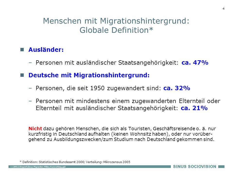 SINUS SOCIOVISION 4 i:\30912\Report\Sinus Migranten-Milieu Kurzvortrag.ppt Menschen mit Migrationshintergrund: Globale Definition* Ausländer: –Personen mit ausländischer Staatsangehörigkeit: ca.