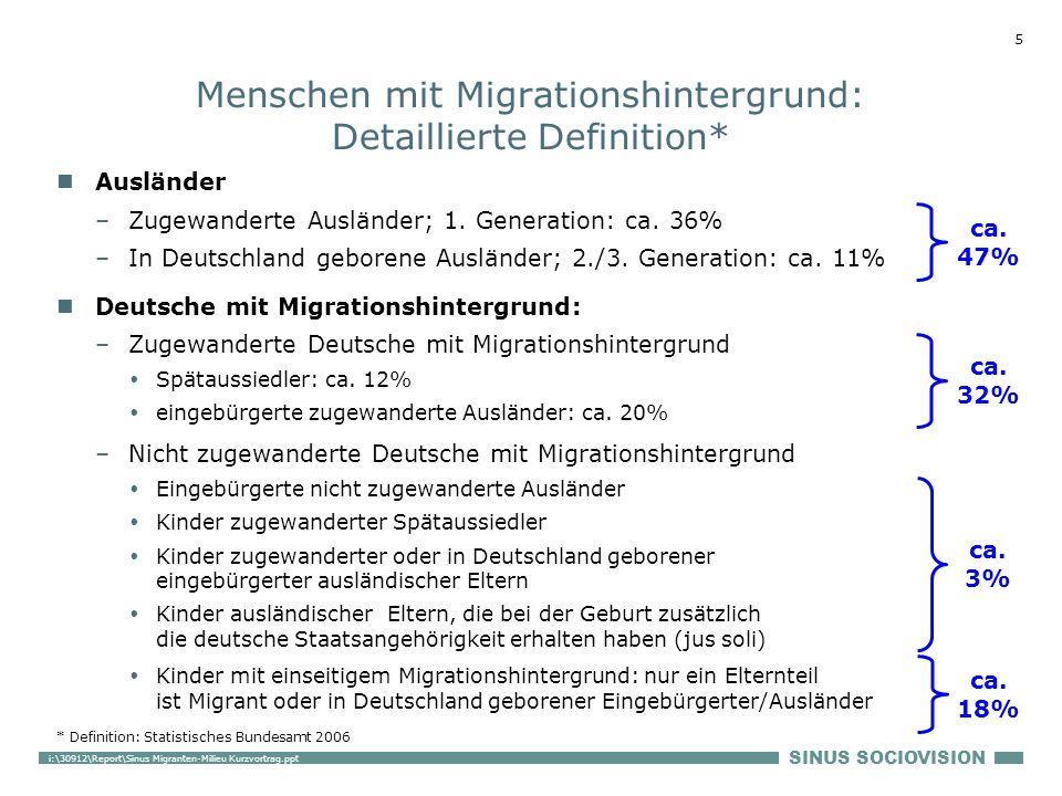 SINUS SOCIOVISION 5 i:\30912\Report\Sinus Migranten-Milieu Kurzvortrag.ppt Ausländer –Zugewanderte Ausländer; 1. Generation: ca. 36% –In Deutschland g