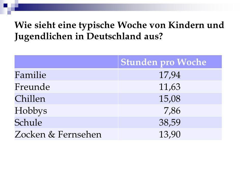 Wie sieht eine typische Woche von Kindern und Jugendlichen in Deutschland aus? Stunden pro Woche Familie17,94 Freunde11,63 Chillen15,08 Hobbys 7,86 Sc