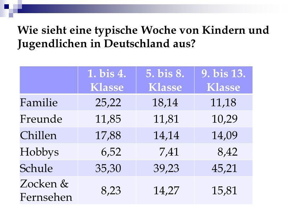 Wie sieht eine typische Woche von Kindern und Jugendlichen in Deutschland aus? 1. bis 4. Klasse 5. bis 8. Klasse 9. bis 13. Klasse Familie 25,2218,141
