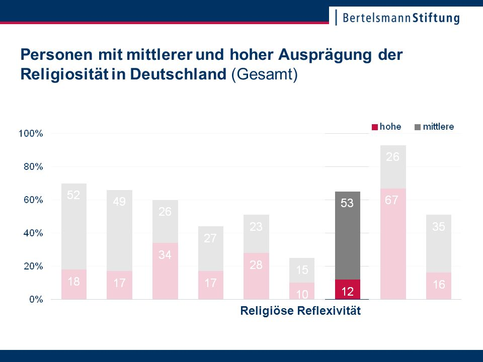 22. November 2007Seite 10 Personen mit mittlerer und hoher Ausprägung der Religiosität in Deutschland (Gesamt) Religiöse Reflexivität