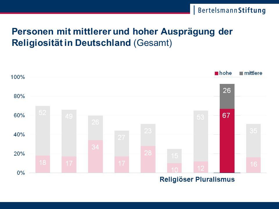 22. November 2007Seite 11 Personen mit mittlerer und hoher Ausprägung der Religiosität in Deutschland (Gesamt) Religiöser Pluralismus