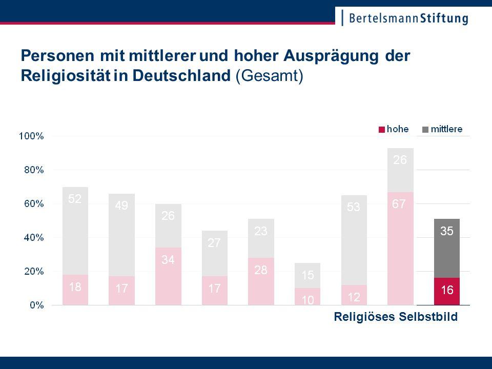 22. November 2007Seite 12 Personen mit mittlerer und hoher Ausprägung der Religiosität in Deutschland (Gesamt) Religiöses Selbstbild