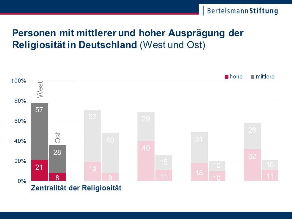 22. November 2007Seite 13 Personen mit mittlerer und hoher Ausprägung der Religiosität in Deutschland (West und Ost) Zentralität der Religiosität Ost