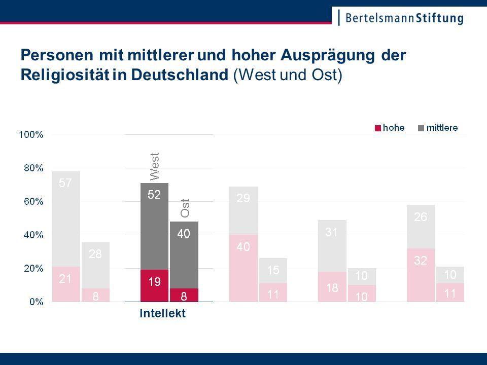 22. November 2007Seite 14 Personen mit mittlerer und hoher Ausprägung der Religiosität in Deutschland (West und Ost) Intellekt Ost West
