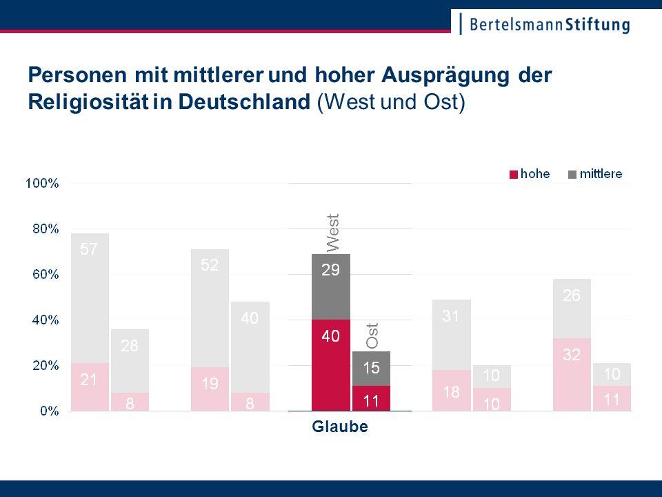 22. November 2007Seite 15 Personen mit mittlerer und hoher Ausprägung der Religiosität in Deutschland (West und Ost) Glaube Ost West