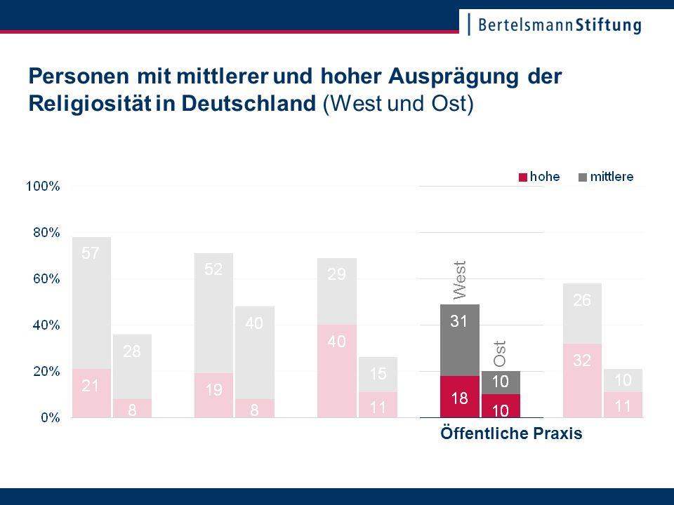 22. November 2007Seite 16 Personen mit mittlerer und hoher Ausprägung der Religiosität in Deutschland (West und Ost) Öffentliche Praxis Ost West