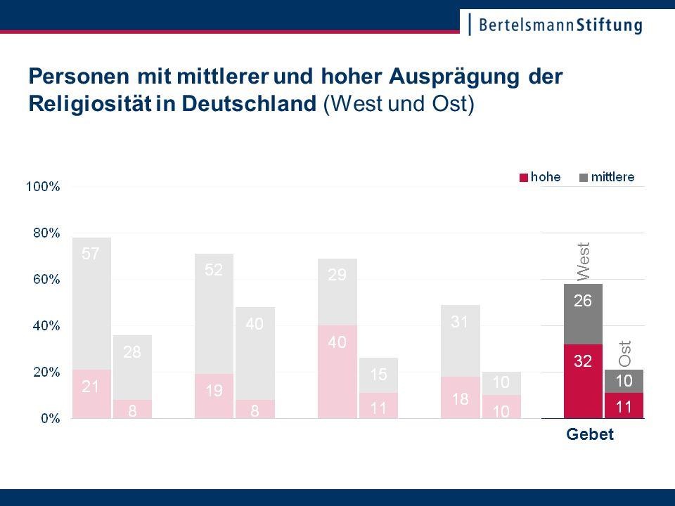 22. November 2007Seite 17 Personen mit mittlerer und hoher Ausprägung der Religiosität in Deutschland (West und Ost) Gebet Ost West