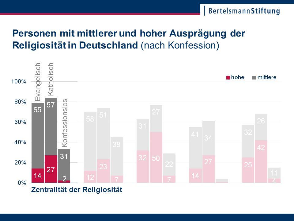 22. November 2007Seite 18 Personen mit mittlerer und hoher Ausprägung der Religiosität in Deutschland (nach Konfession) Katholisch Evangelisch Konfess