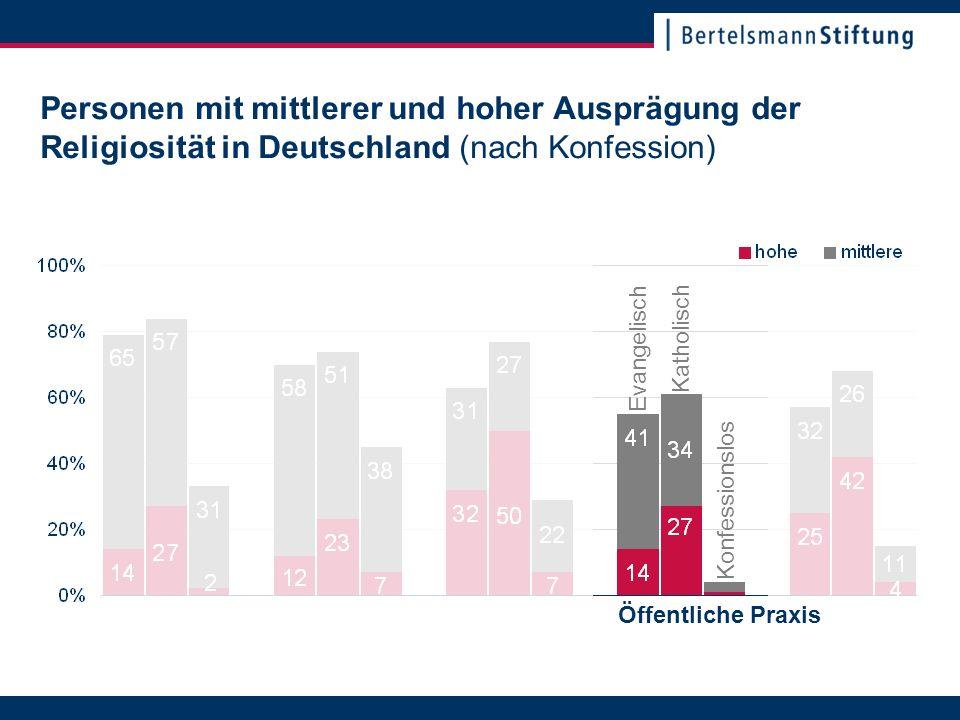 22. November 2007Seite 21 Personen mit mittlerer und hoher Ausprägung der Religiosität in Deutschland (nach Konfession) Katholisch Evangelisch Konfess