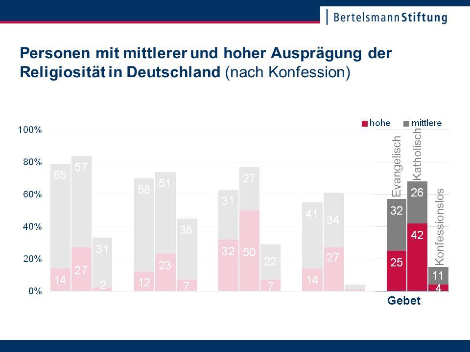 22. November 2007Seite 22 Personen mit mittlerer und hoher Ausprägung der Religiosität in Deutschland (nach Konfession) Katholisch Evangelisch Konfess