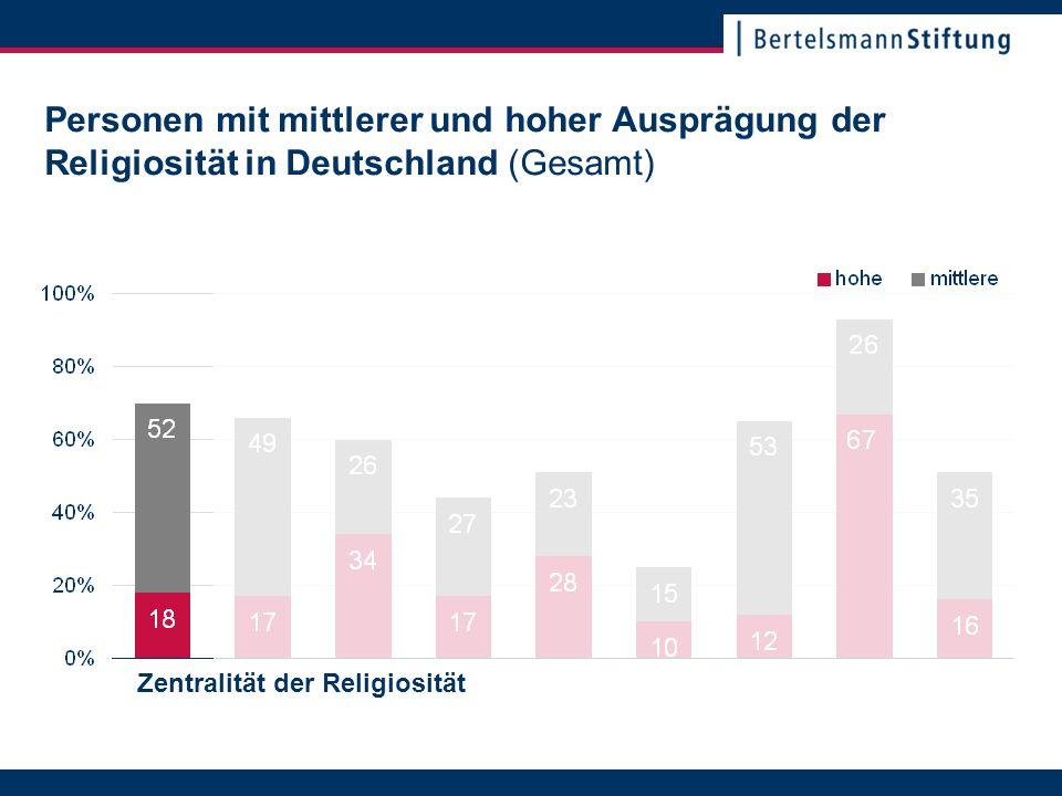 22. November 2007Seite 4 Personen mit mittlerer und hoher Ausprägung der Religiosität in Deutschland (Gesamt) Zentralität der Religiosität