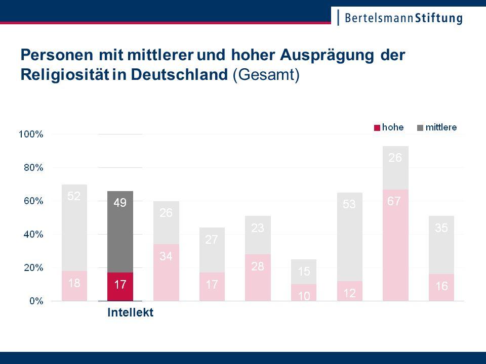 22. November 2007Seite 5 Personen mit mittlerer und hoher Ausprägung der Religiosität in Deutschland (Gesamt) Intellekt