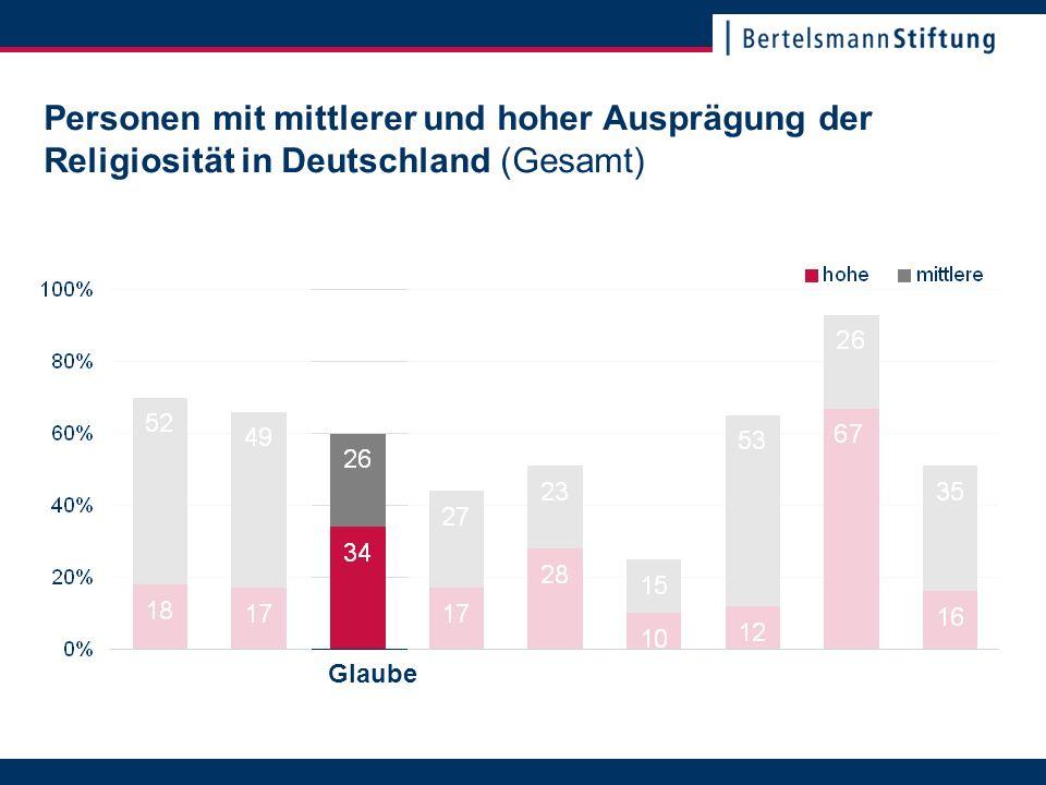 22. November 2007Seite 6 Personen mit mittlerer und hoher Ausprägung der Religiosität in Deutschland (Gesamt) Glaube