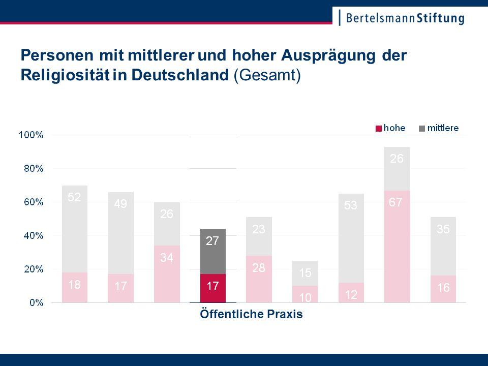 22. November 2007Seite 7 Personen mit mittlerer und hoher Ausprägung der Religiosität in Deutschland (Gesamt) Öffentliche Praxis