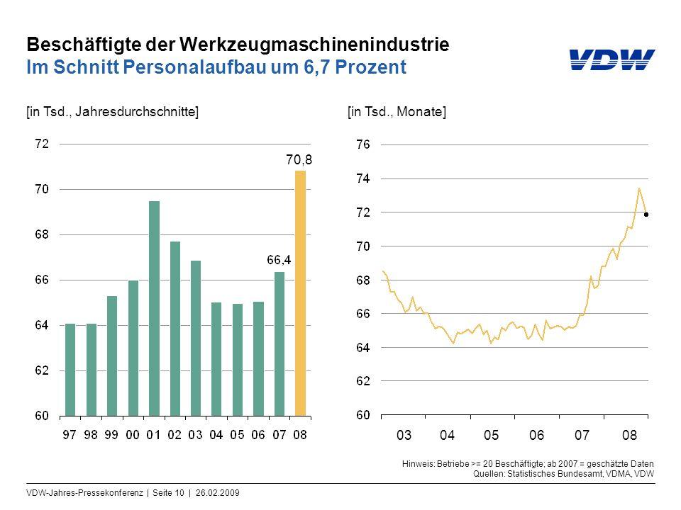 VDW-Jahres-Pressekonferenz | Seite 10 | 26.02.2009 Beschäftigte der Werkzeugmaschinenindustrie Im Schnitt Personalaufbau um 6,7 Prozent [in Tsd., Jahr