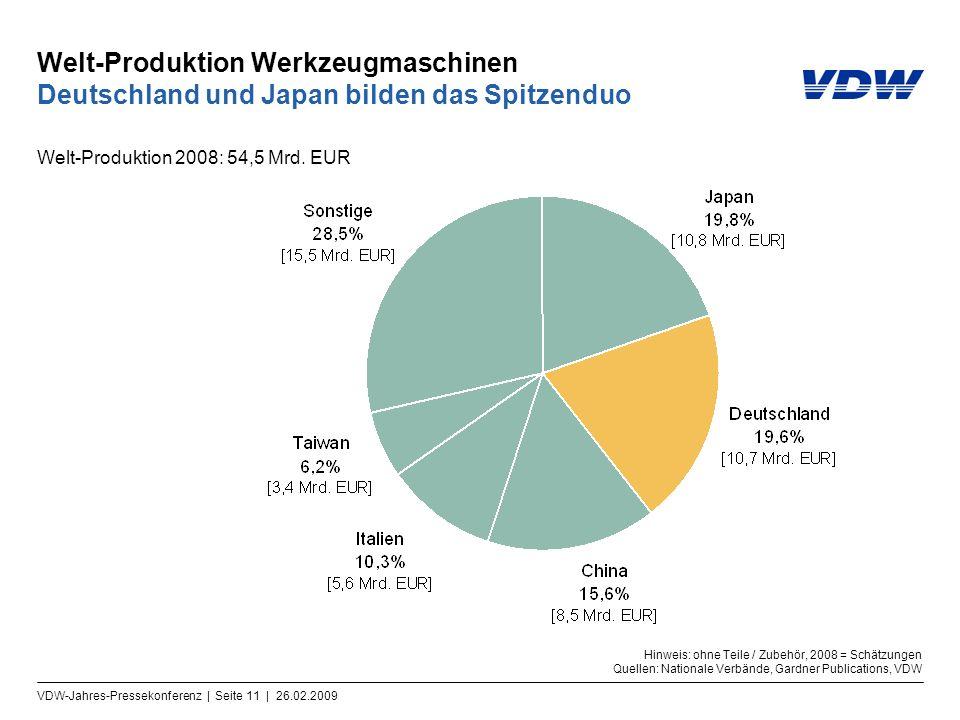 VDW-Jahres-Pressekonferenz | Seite 11 | 26.02.2009 Welt-Produktion Werkzeugmaschinen Deutschland und Japan bilden das Spitzenduo Welt-Produktion 2008: