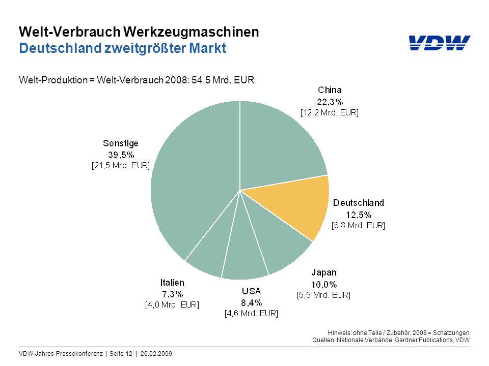 VDW-Jahres-Pressekonferenz | Seite 12 | 26.02.2009 Welt-Verbrauch Werkzeugmaschinen Deutschland zweitgrößter Markt Welt-Produktion = Welt-Verbrauch 20