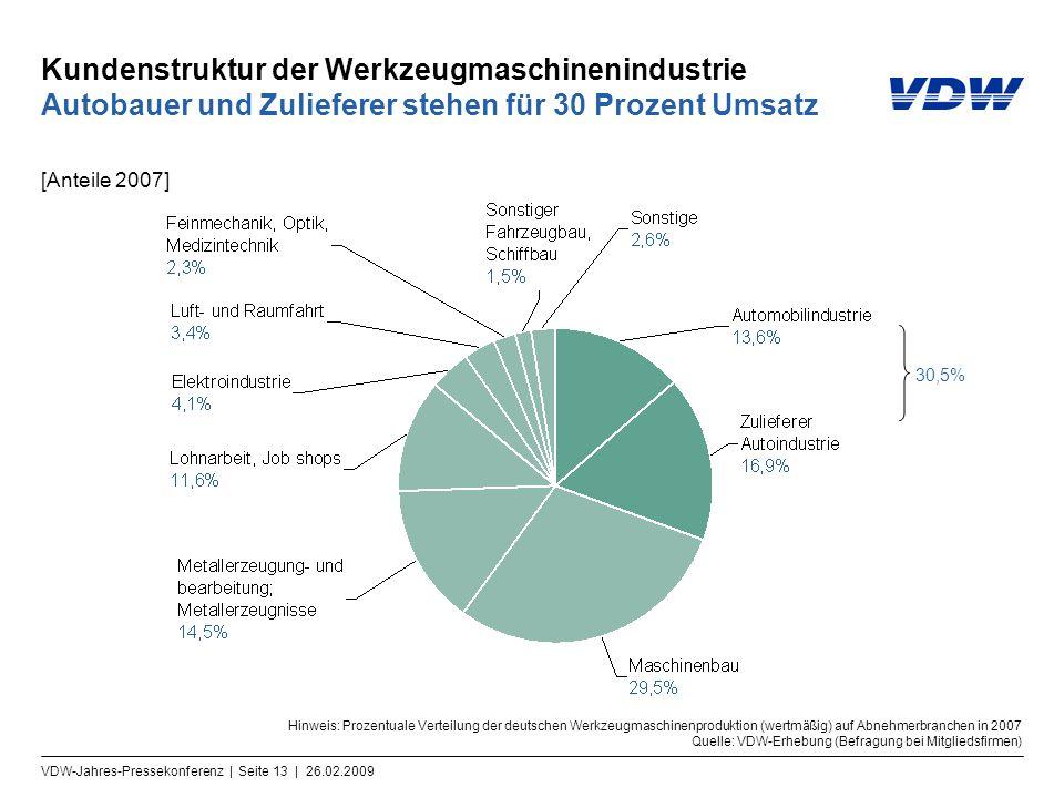 VDW-Jahres-Pressekonferenz | Seite 13 | 26.02.2009 Kundenstruktur der Werkzeugmaschinenindustrie Autobauer und Zulieferer stehen für 30 Prozent Umsatz