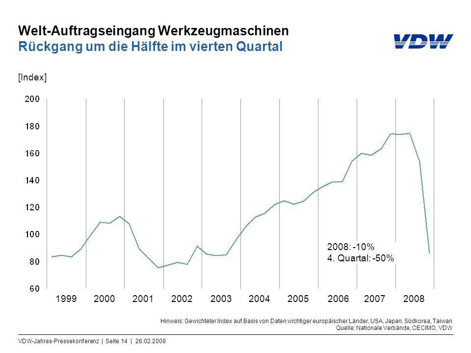 VDW-Jahres-Pressekonferenz | Seite 14 | 26.02.2009 Welt-Auftragseingang Werkzeugmaschinen Rückgang um die Hälfte im vierten Quartal Hinweis: Gewichtet