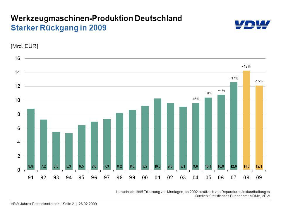 VDW-Jahres-Pressekonferenz | Seite 2 | 26.02.2009 Werkzeugmaschinen-Produktion Deutschland Starker Rückgang in 2009 [Mrd. EUR] +6% Hinweis: ab 1995 Er