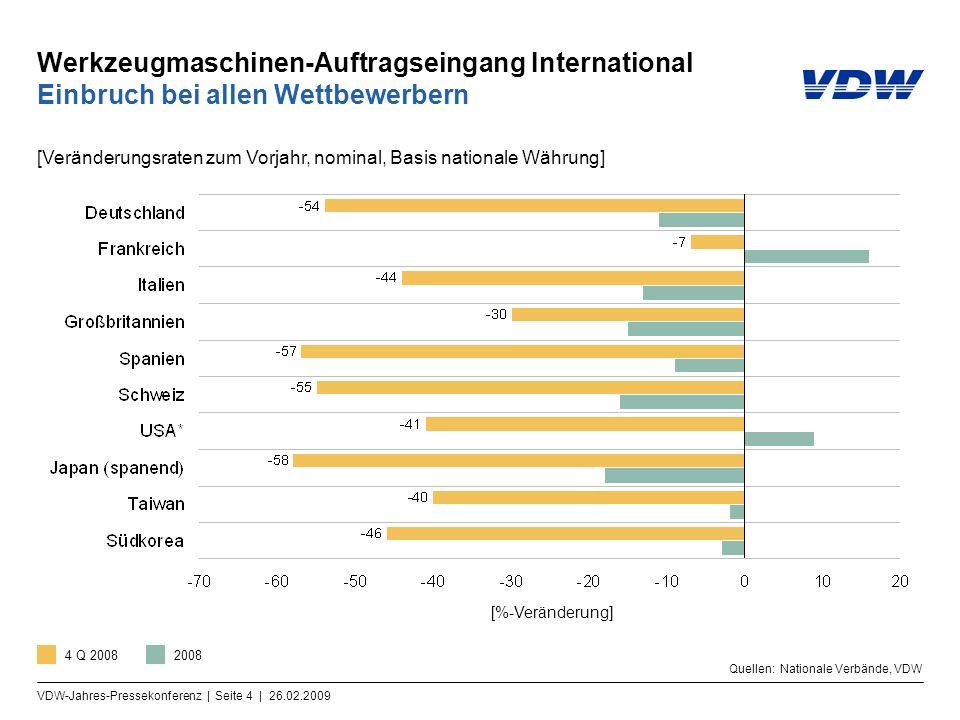 VDW-Jahres-Pressekonferenz | Seite 5 | 26.02.2009 Werkzeugmaschinen-Auftragseingang Deutschland 2008 zweithöchstes Ergebnis in der Geschichte Hinweis: Indexbasis Umsatz 2005=100 Quellen: Monatliche Auftragseingangsstatistik VDMA, VDW [Indexwerte, nominal]