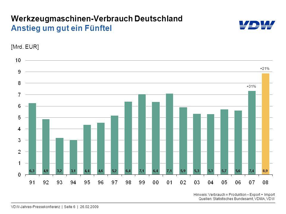 VDW-Jahres-Pressekonferenz | Seite 6 | 26.02.2009 Werkzeugmaschinen-Verbrauch Deutschland Anstieg um gut ein Fünftel [Mrd. EUR] Hinweis: Verbrauch = P