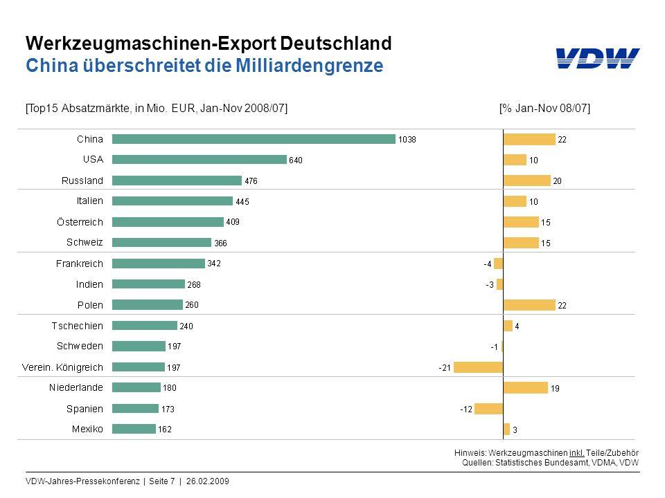 VDW-Jahres-Pressekonferenz | Seite 7 | 26.02.2009 Werkzeugmaschinen-Export Deutschland China überschreitet die Milliardengrenze Hinweis: Werkzeugmasch