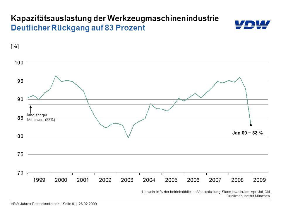 VDW-Jahres-Pressekonferenz | Seite 8 | 26.02.2009 Kapazitätsauslastung der Werkzeugmaschinenindustrie Deutlicher Rückgang auf 83 Prozent Hinweis: in %