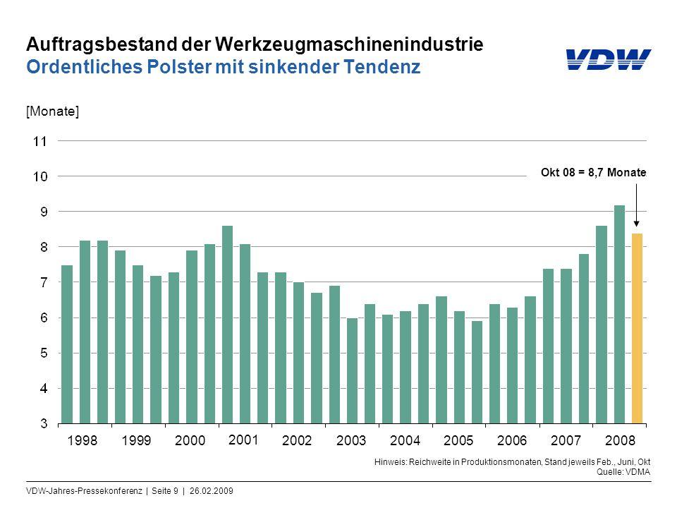 VDW-Jahres-Pressekonferenz | Seite 10 | 26.02.2009 Beschäftigte der Werkzeugmaschinenindustrie Im Schnitt Personalaufbau um 6,7 Prozent [in Tsd., Jahresdurchschnitte][in Tsd., Monate] Hinweis: Betriebe >= 20 Beschäftigte; ab 2007 = geschätzte Daten Quellen: Statistisches Bundesamt, VDMA, VDW 030405060708 70,8