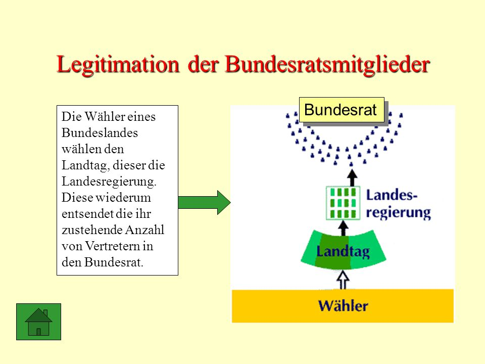 Legitimation der Bundesratsmitglieder Die Wähler eines Bundeslandes wählen den Landtag, dieser die Landesregierung. Diese wiederum entsendet die ihr z