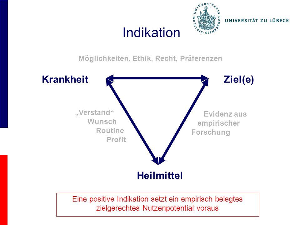 Indikation KrankheitZiel(e) Heilmittel Verstand Wunsch Routine Profit Eine positive Indikation setzt ein empirisch belegtes zielgerechtes Nutzenpotential voraus Möglichkeiten, Ethik, Recht, Präferenzen Evidenz aus empirischer Forschung