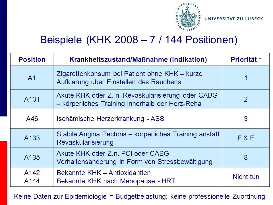 Beispiele (KHK 2008 – 7 / 144 Positionen) PositionKrankheitszustand/Maßnahme (Indikation)Priorität * A1 Zigarettenkonsum bei Patient ohne KHK – kurze Aufklärung über Einstellen des Rauchens 1 A131 Akute KHK oder Z.