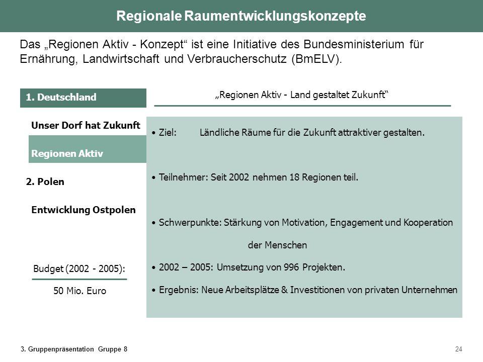 3. Gruppenpräsentation Gruppe 824 Ziel: Ländliche Räume für die Zukunft attraktiver gestalten. Teilnehmer: Seit 2002 nehmen 18 Regionen teil. Schwerpu