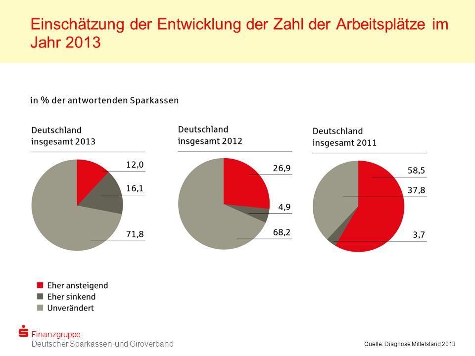 Finanzgruppe Deutscher Sparkassen-und Giroverband Quelle: Diagnose Mittelstand 2013 Einschätzung der Entwicklung der Zahl der Arbeitsplätze im Jahr 2013