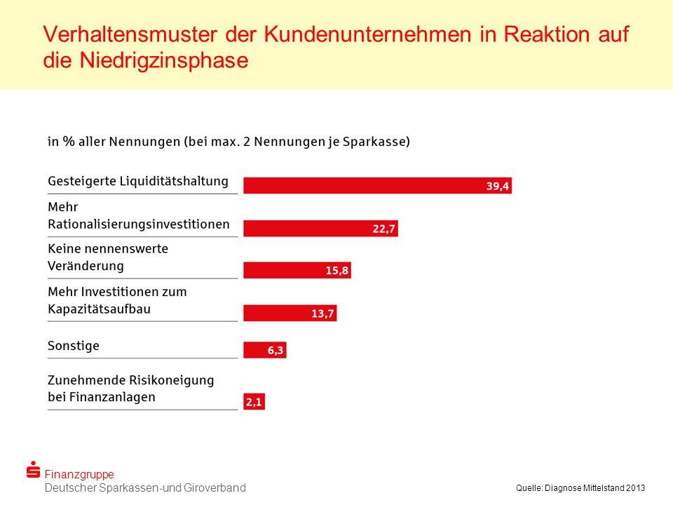 Finanzgruppe Deutscher Sparkassen-und Giroverband Quelle: Diagnose Mittelstand 2013 Verhaltensmuster der Kundenunternehmen in Reaktion auf die Niedrigzinsphase