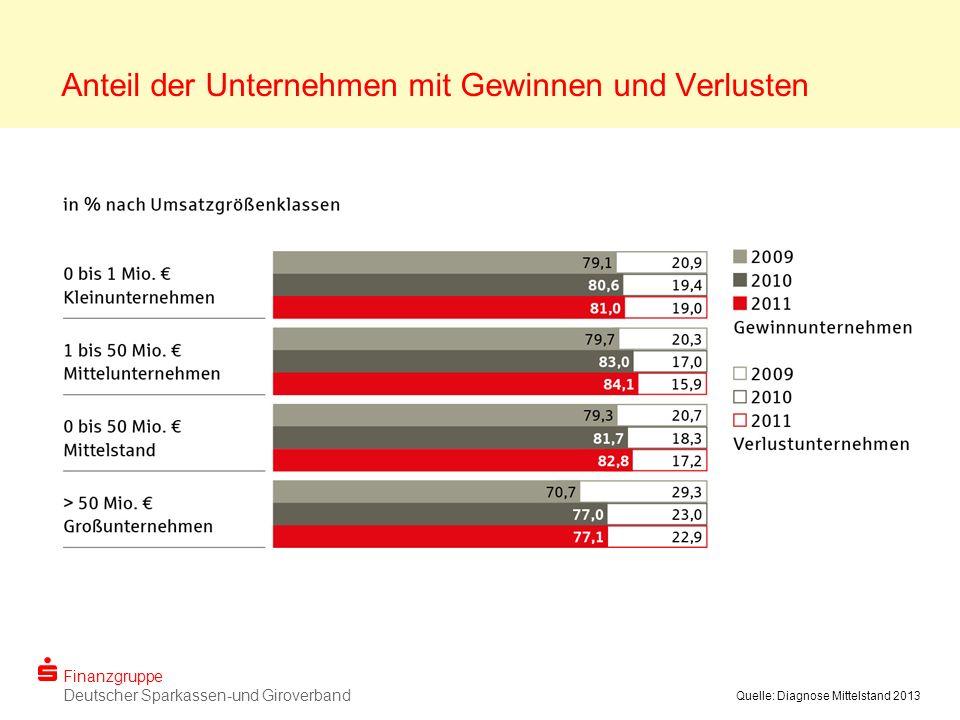 Finanzgruppe Deutscher Sparkassen-und Giroverband Quelle: Diagnose Mittelstand 2013 Anteil der Unternehmen mit Gewinnen und Verlusten
