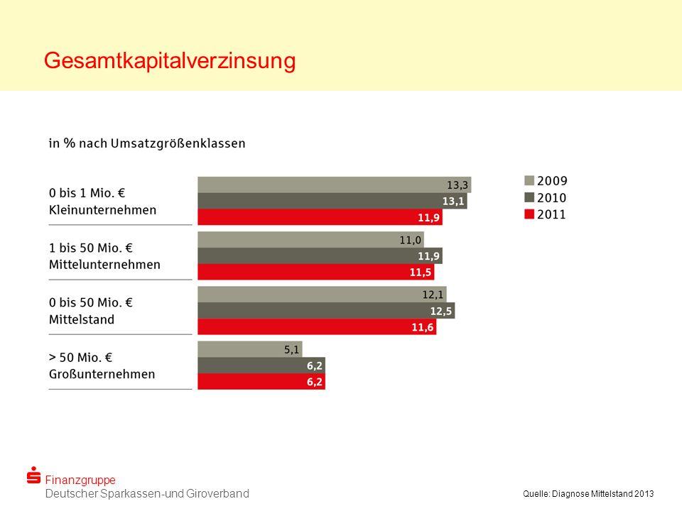 Finanzgruppe Deutscher Sparkassen-und Giroverband Quelle: Diagnose Mittelstand 2013 Gesamtkapitalverzinsung