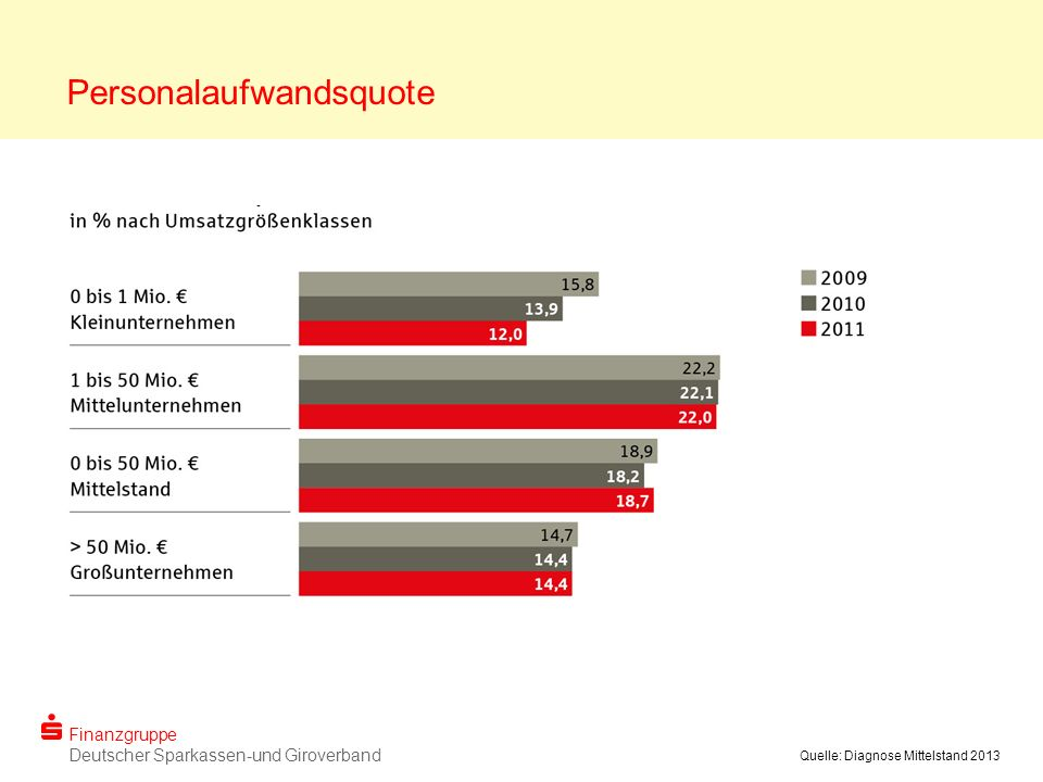 Finanzgruppe Deutscher Sparkassen-und Giroverband Quelle: Diagnose Mittelstand 2013 Personalaufwandsquote