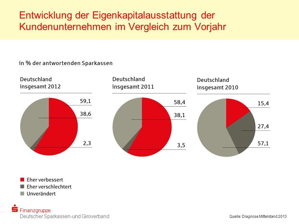 Finanzgruppe Deutscher Sparkassen-und Giroverband Quelle: Diagnose Mittelstand 2013 Entwicklung der Eigenkapitalausstattung der Kundenunternehmen im Vergleich zum Vorjahr